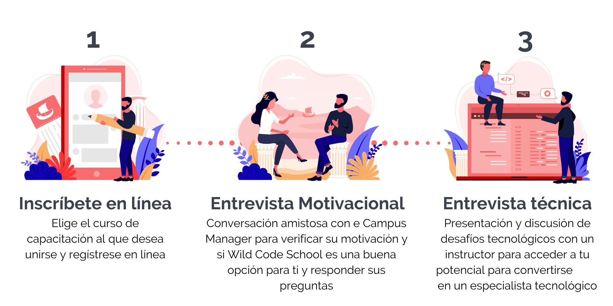 3 steps application process ES